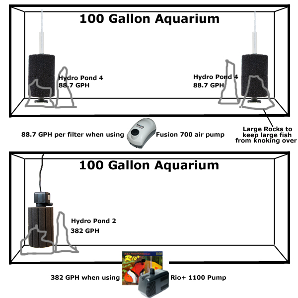 Aquarium & Pond Sponge Filtration | How these Filters Work
