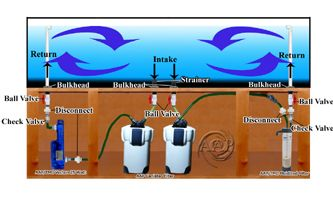 Large Aquarium Plumbing diagram, picture using canister & FSB filter, UV Sterilizer
