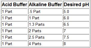 Alkaline and Acid Buffers ratios Table, Graph for aquarium chemistry