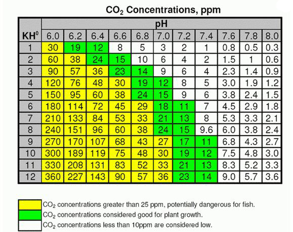 CO2 chart - Tropical Fish Keeping - Aquarium fish care and resources