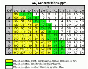 Aquarium CO2 Chart