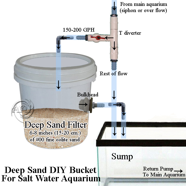 DIY Deep Sand Bucket, tank, for marine aquariums