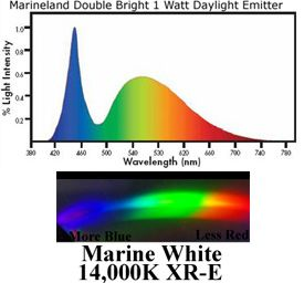 MarineLand LED emitter Lighting Wave length graph