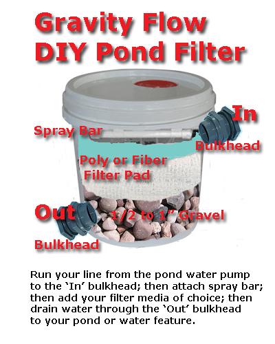 Pond care information clear garden ponds filtration for Diy pond filtration