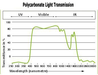 Polycarbonate Light Transmission, Aquarium Lighting