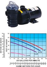 Pond Care Information, HP pump flow rates with head pressure