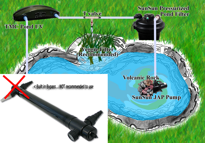 Pond Uv With Byp Lication Diagram Click Picture To Enlarge