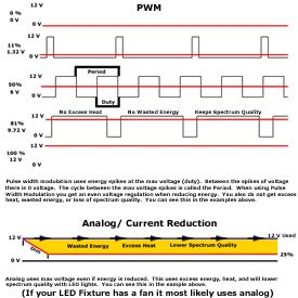 Analog versus PWM LED Lights