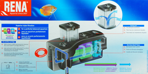 Rena Smart Aquarium HOB Filters, Flow Diagram, Advantages