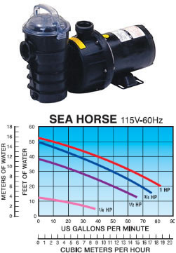 Pentair, Lifeguard Sea Horse pond, fountian, or pool pumps