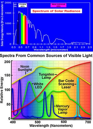 Solar Radiation, Aquarium Lights