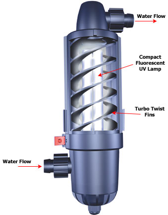 Coralife Turbo Twist UV Sterilizer diagram