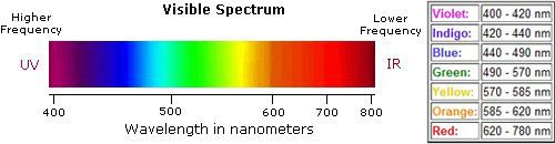 Visible Light Spectrum, Aquarium Lighting Information