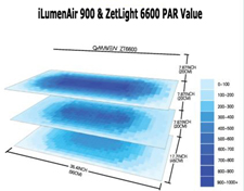 Ilumnair 9000, Zetlight 6600 reef aquarium LED, PAR Values